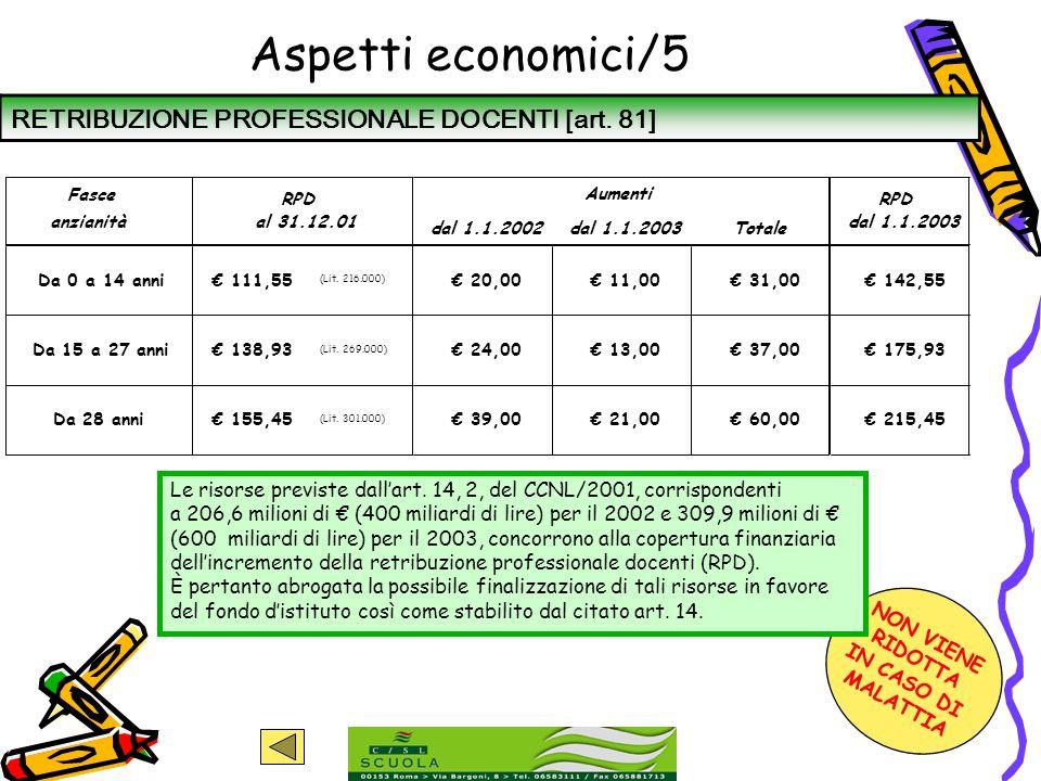 Aspetti economici/5 RETRIBUZIONE PROFESSIONALE DOCENTI [art. 81]